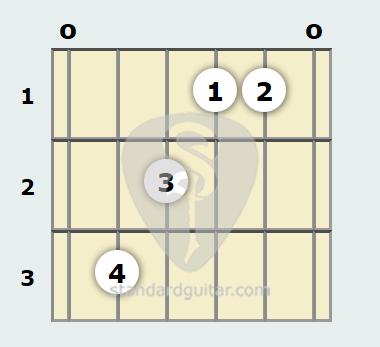 A Flat Augmented Guitar Chord Standard Guitar