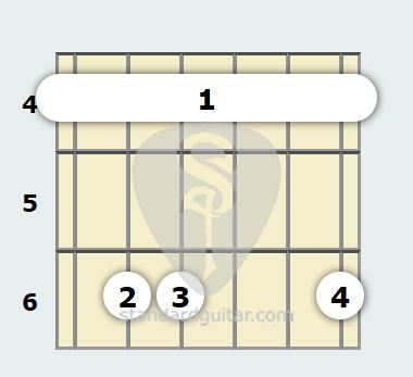 A Flat Minor (add9) Guitar Chord | Standard Guitar