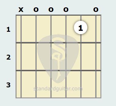 A Minor 11th Guitar Chord | Standard Guitar