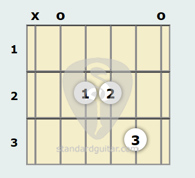 A Suspended Guitar Chord Standard Guitar