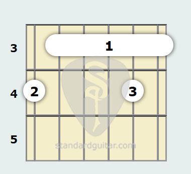 B Flat 13th sus4 Guitar Chord | Standard Guitar
