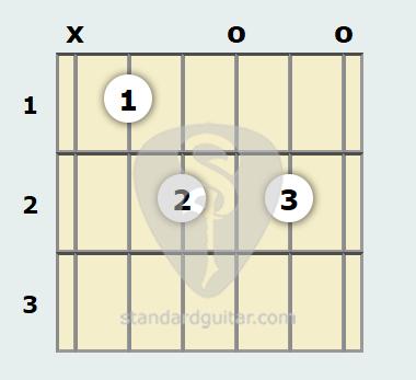 B Flat Diminished 7th Guitar Chord | Standard Guitar