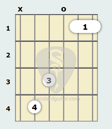 B Flat Minor 6th Add9 Guitar Chord Standard Guitar