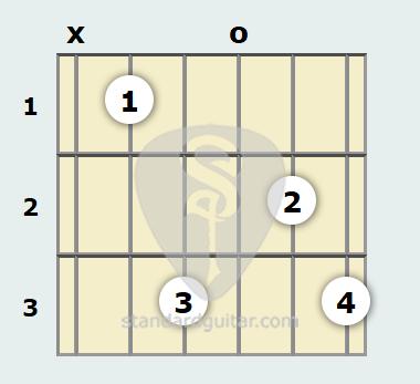 B Flat Minor 6th Guitar Chord | Standard Guitar