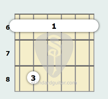 B Flat Minor 7th Guitar Chord Standard Guitar