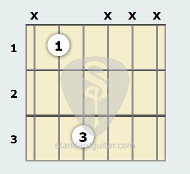 B Flat Power Chord Guitar Chord | Standard Guitar