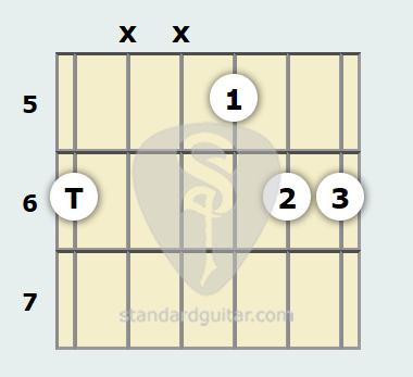 B Flat Suspended 2 Guitar Chord   Standard Guitar