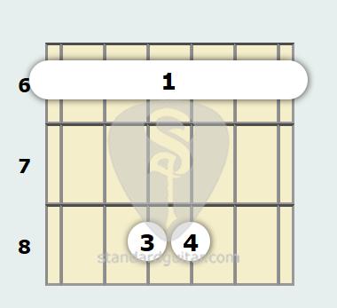 B Flat Suspended Guitar Chord | Standard Guitar