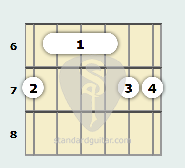 B 6th (Add9) Guitar Chord | Standard Guitar