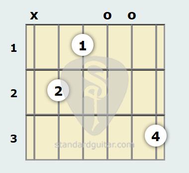 B Augmented Guitar Chord   Standard Guitar