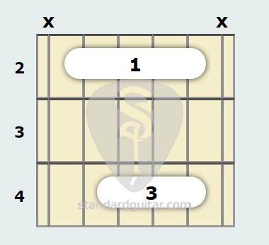 B Major Guitar Chord Standard Guitar
