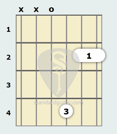 B Minor Add9 Guitar Chord Standard Guitar