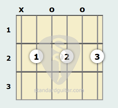 B Minor 7th Guitar Chord | Standard Guitar
