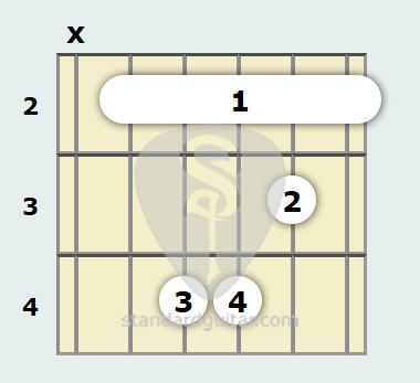 B Minor Guitar Chord Standard Guitar