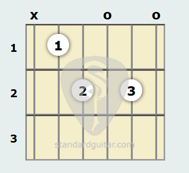 C Diminished 7th Guitar Chord Standard Guitar