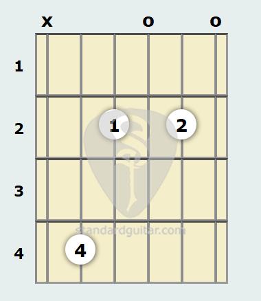 C Diminished Guitar Chord Standard Guitar