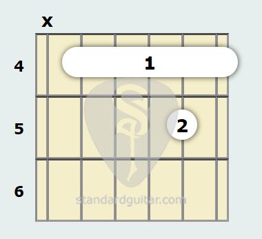 C Minor 11th Guitar Chord Standard Guitar
