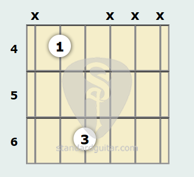 C# Power Chord | Standard Guitar