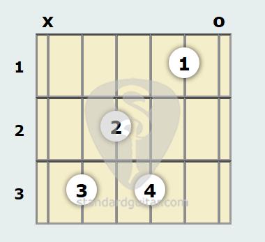 C 7th Guitar Chord Standard Guitar