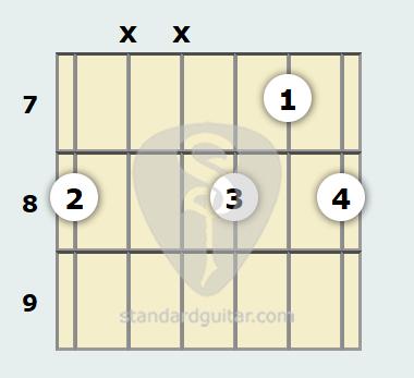 C diminished chord guitar