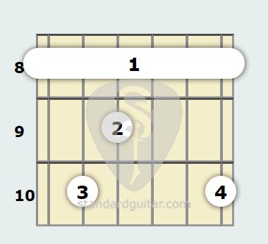 C Minor 9th, Major 7th Guitar Chord | Standard Guitar