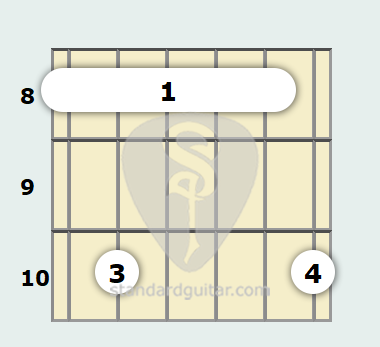 C Minor 9th Guitar Chord | Standard Guitar