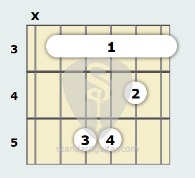 C Minor Guitar Chord | Standard Guitar