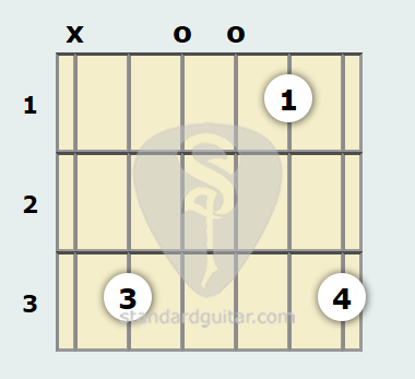 C Suspended 2 Guitar Chord | Standard Guitar