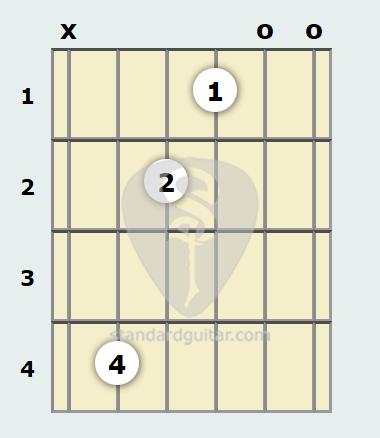 D Flat Minor 7th Guitar Chord | Standard Guitar