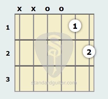D 11th Guitar Chord Standard Guitar