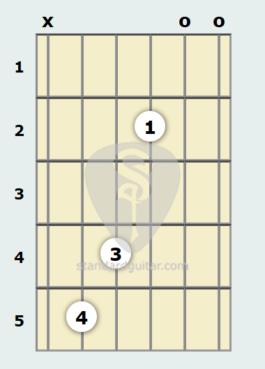 D 6th Add9 Guitar Chord Standard Guitar