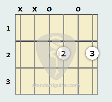 D 6th Guitar Chord | Standard Guitar
