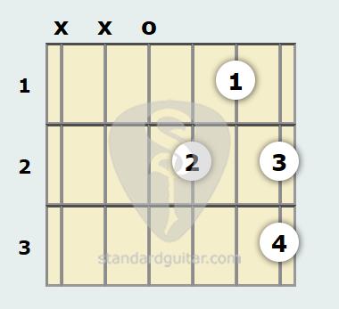 D 7th Sus4 Guitar Chord | Standard Guitar