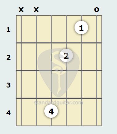 D 9th Guitar Chord | Standard Guitar