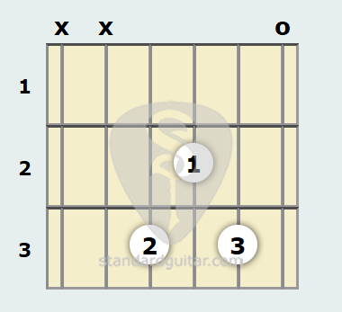 D Minor (Add9) Guitar Chord | Standard Guitar