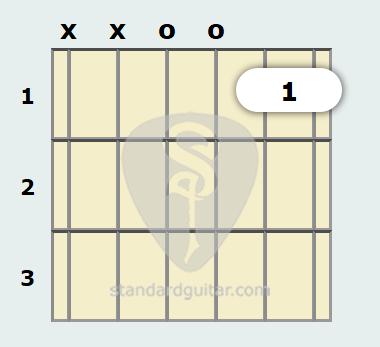 D Minor 11th Guitar Chord | Standard Guitar