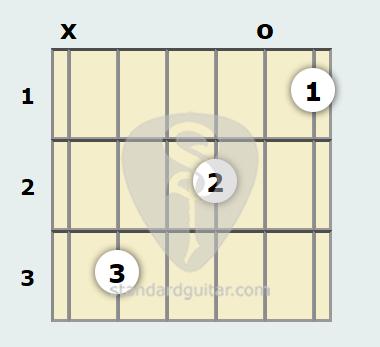 D Minor 13th Guitar Chord Standard Guitar