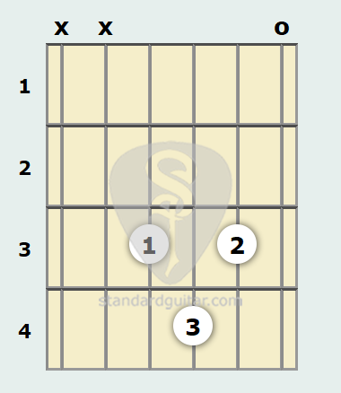 D Minor 6th (Add9) Guitar Chord | Standard Guitar