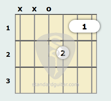 D Minor 7th Guitar Chord Standard Guitar