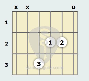 D Minor 9th Major 7th Guitar Chord Standard Guitar