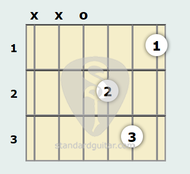 D Minor Guitar Chord   Standard Guitar