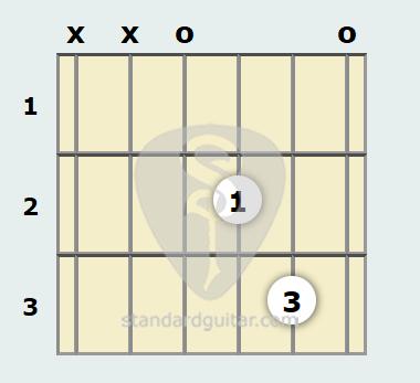 D Suspended 2 Guitar Chord Standard Guitar