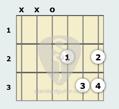 D Suspended Guitar Chord | Standard Guitar