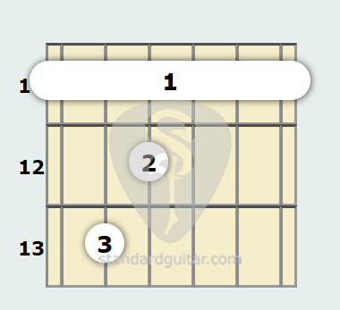 E Flat Minor, Major 7th Guitar Chord | Standard Guitar
