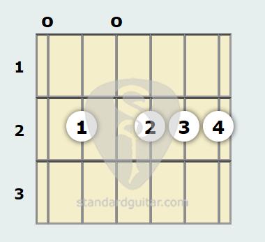 E 13th Sus4 Guitar Chord | Standard Guitar