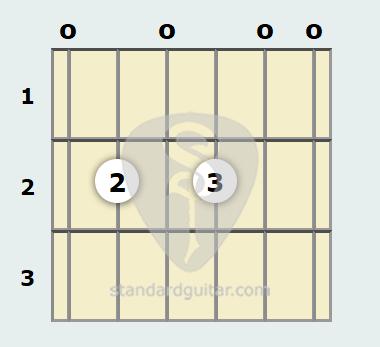 E 7th Sus4 Guitar Chord Standard Guitar