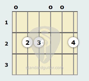 E Minor Add9 Guitar Chord Standard Guitar