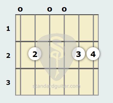 E Minor 13th Guitar Chord Standard Guitar