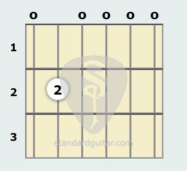 E Minor 7th Guitar Chord | Standard Guitar