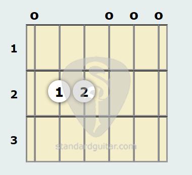 E Minor Guitar Chord | Standard Guitar